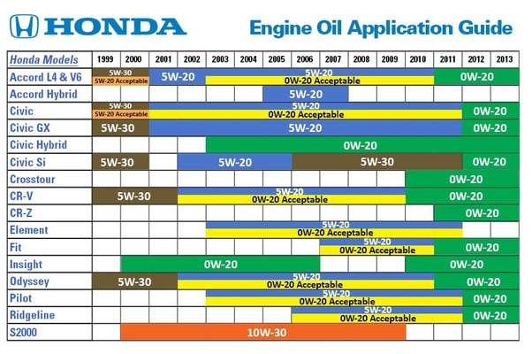 2008 honda accord manual transmission fluid
