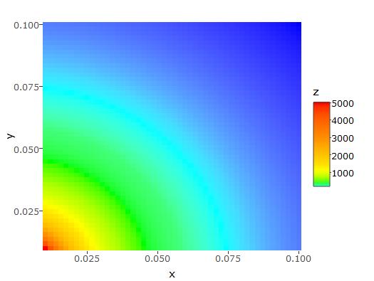 manually picking colours fill ggplot